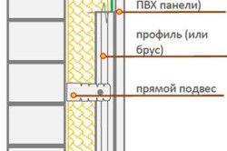 Схема утеплення стін пінопластом