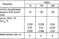 Характеристики мінеральної вати