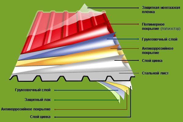 Фото - Чим металочерепиця відрізняється від металопрофілю
