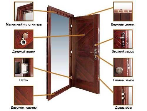 Фото - Чим можна пофарбувати вхідні металеві двері?