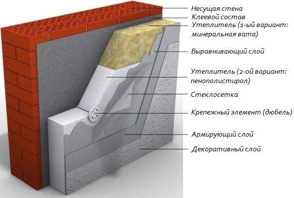 Фото - Чим можна приклеїти пінополістирол до бетону?