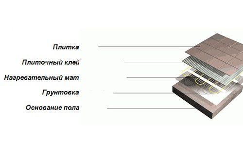Схема теплої підлоги з кахельною плиткою