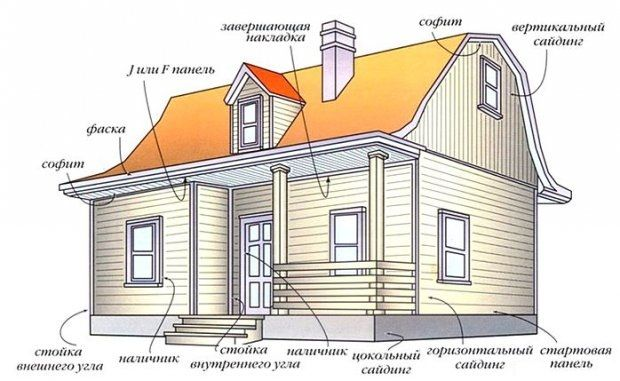 Схема обшивки будинку сайдингом