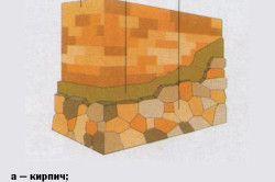 Схема обробки фасаду штучним каменем