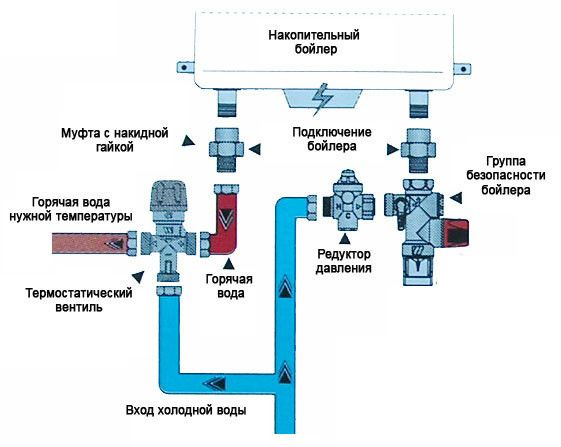 Класична схема підключення накопичувального бойлера до трубопроводу