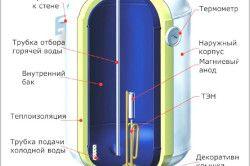 Схема пристрою електричного накопичувального водонагрівача