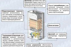 Принцип роботи газової колонки