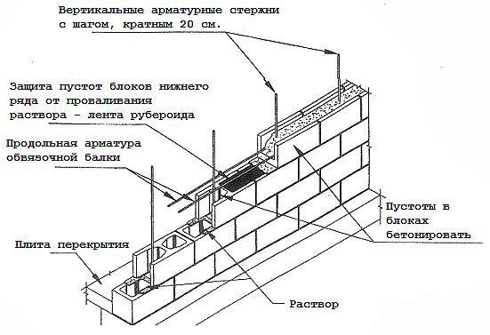 Схема зведення стіни з блоків