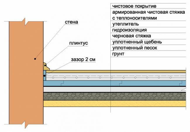 Монтаж бетонної стяжки на грунт