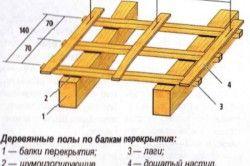 Конструкція дощатих підлог