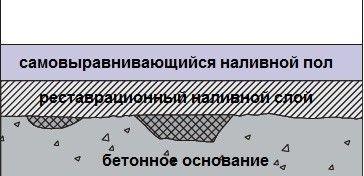 Перед нанесенням самовирівнюється суміші на бетонну підлогу необхідно укласти шар грунтовки.
