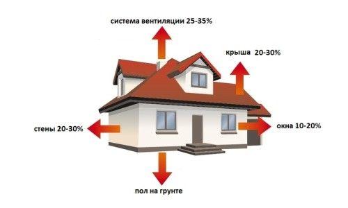 Фото - Чим утеплити дах власного будинку