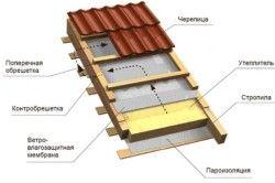 Пиріг утеплення даху