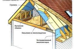 Схема утеплення даху пінополістиролом