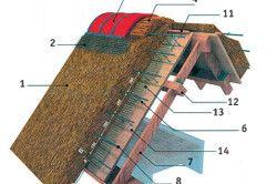 Схема утеплення даху соломою