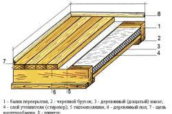 Фото - Чим утеплити підлоги в дерев'яному будинку