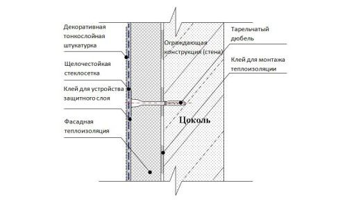 Фото - Чим закрити елементи стовпчастого фундаменту зовні