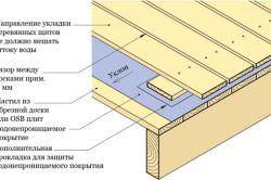 Фото - Чим застелити підлогу на балконі в залежності від мети