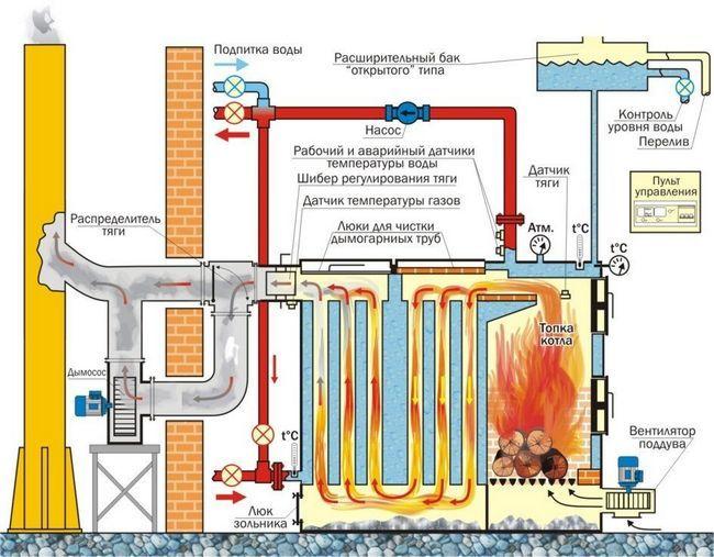 Схема роботи твердопаливних котлів