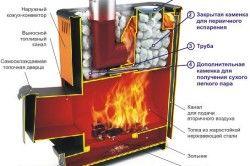 Схема підключення твердопаливного котла