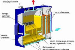 Пристрій газогенераторного твердопаливного котла