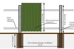 Схема забору будинку