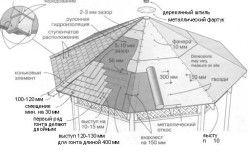 Схема обрешітки даху альтанки.