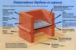 Фото - Креслення і етапи будівництва цегляних барбекю