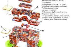 Схема пристрою камяного мангала