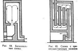 Схема прочищення димоходу