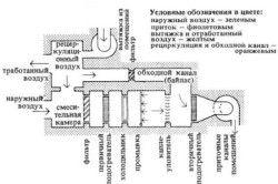 Схема прочищення вентиляції