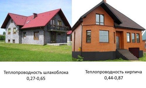 Фото - Що краще для будівництва: цегла або шлакоблок?