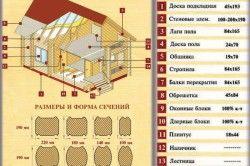 Приклад комплектації будинку з бруса