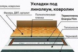 Схема монтажу коркового утеплювача під лінолеум