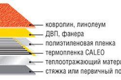 Схема утеплення лінолеуму за допомогою ДСП