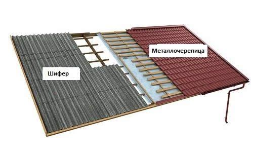 Фото - Що краще застосувати для будівництва криши - шифер або металочерепицю