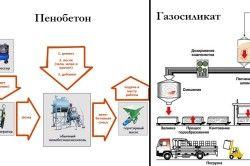 Схеми виробництва газосилікату і пінобетону