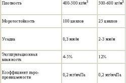 Порівняння газосиликата і пінобетону