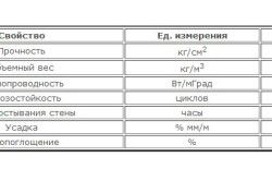 Зведена таблиця характеристик керамзитобетону