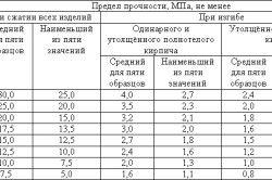 Таблиця меж міцності цегли