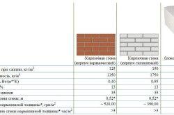 Таблиця порівняльних характеристик цегли і газобетону