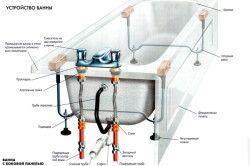 Схема установки акрилової ванни.