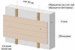 Схема теплообміну стіни з вентильованим фасадом