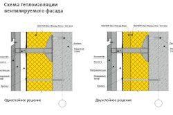 Схема теплоізоляції вентильованого фасаду