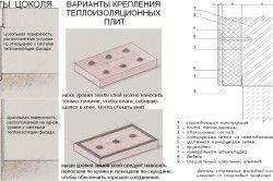 Пристрій теплоізоляції цоколя вентильованого фасаду
