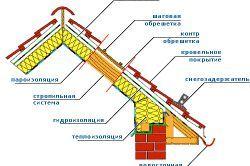 Фото - Що потрібно знати про будівництво дахів