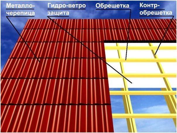 Фото - Що потрібно знати при влаштуванні утеплення даху з металочерепиці
