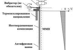 Схема обвязки свердловини при одночасному бурінні та видобутку нафти