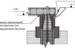 Схема заповнення опалубки