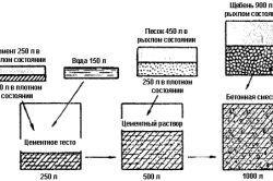 Фото - Що являє собою бетонна суміш?